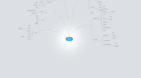 Mind Map: Engineer