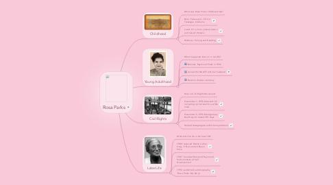 Mind Map: Rosa Parks