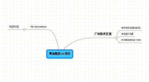 Mind Map: 粤海集团OA项目