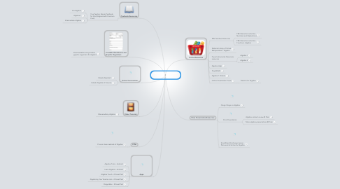 Mind Map: Teaching Algebra with Technology