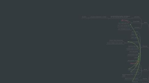 Mind Map: Guía Filosofía 1er periodo