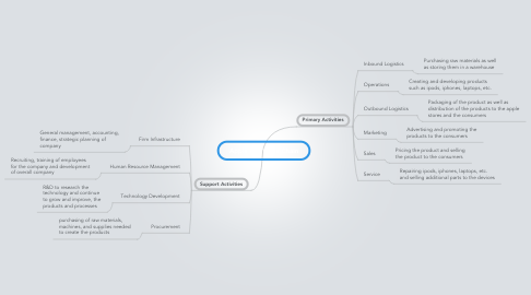 Mind Map: Apple Inc. Value Chain
