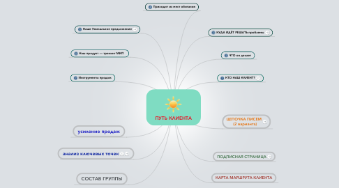 Mind Map: ПУТЬ КЛИЕНТА