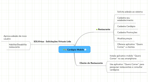 Mind Map: Cardápio Mobile