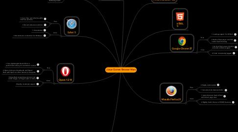 Mind Map: Josue Gomez Browser Wars