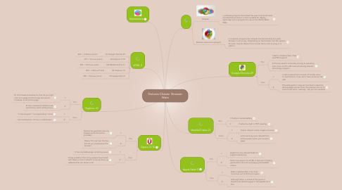 Mind Map: Dolores Chavez  Browser Wars