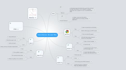 Mind Map: Cierra Hemann  Browser Wars