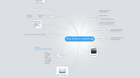 Mind Map: dibujo asistido por computadora