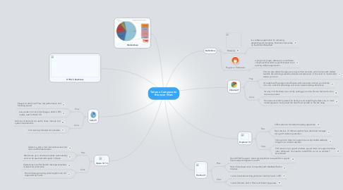 Mind Map: Tatiana Campuzano Browser Wars