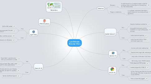Mind Map: Luis Briones Browser Wars