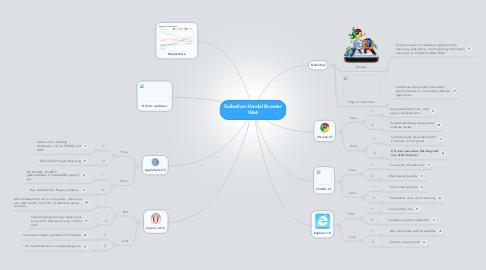 Mind Map: Sudarshan Kandel Browser Wars