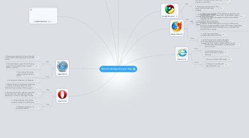 Mind Map: Nicole Guthridge Browser Wars
