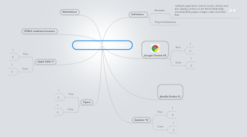 Mind Map: Oneida Hernandez Browser Wars