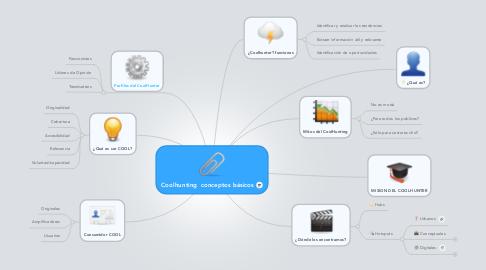 Mind Map: Coolhunting  conceptos básicos
