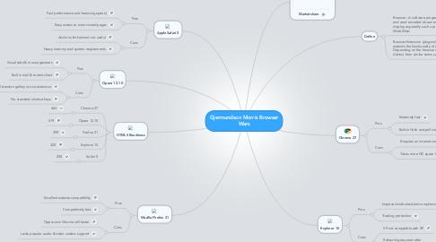 Mind Map: Gjermundson Morris Browser Wars