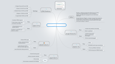Mind Map: Ashley Rodriguez Browser Wars