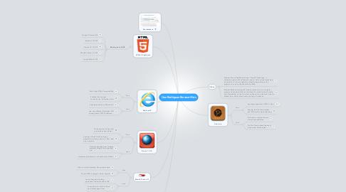 Mind Map: Cruz Rodriguez Browser Wars