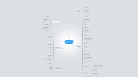 Mind Map: Moto Peças