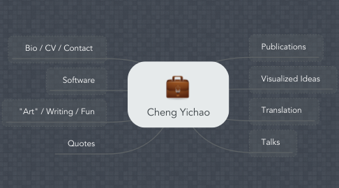 Mind Map: Cheng Yichao