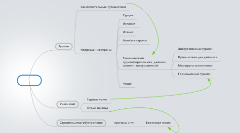 Mind Map: Ниши