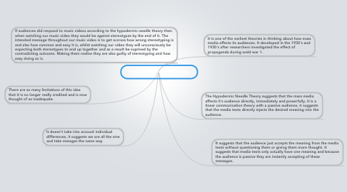 Mind Map: Hypodermic needle theory