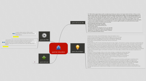 Mind Map: guerras induarabes