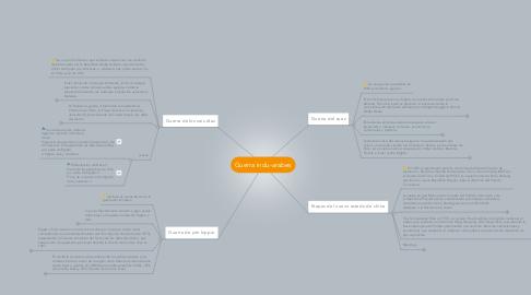 Mind Map: Guerra indu-arabes