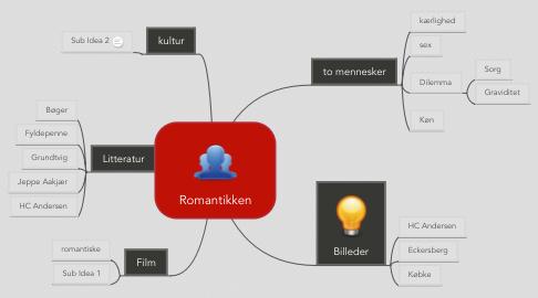 Mind Map: Romantikken