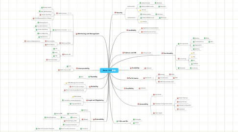 Mind Map: Ikasan 1.0.0