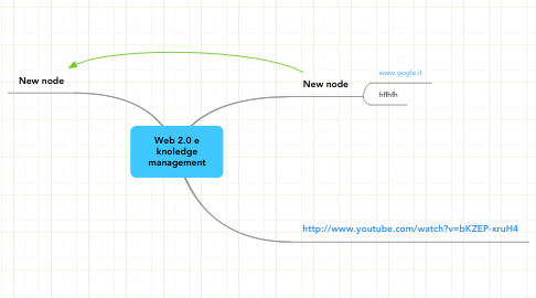 Mind Map: Web 2.0 e knoledge management