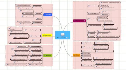 Mind Map: Ondernemingsplan