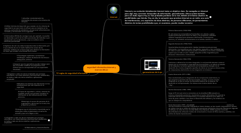 Mind Map: seguridad informatica,internet y avances del pc