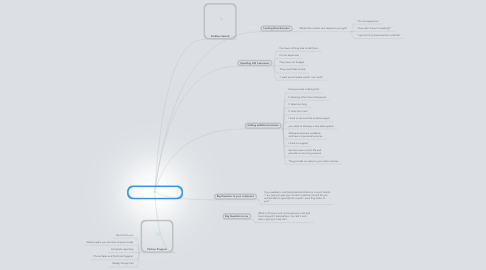 Mind Map: I am going to make your Marketing Firm Unstoppable
