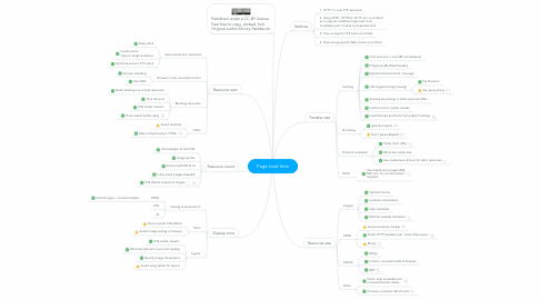 Mind Map: Page load time