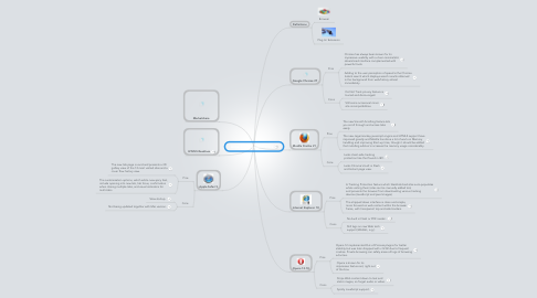 Mind Map: Anna Zizzo Browser Wars