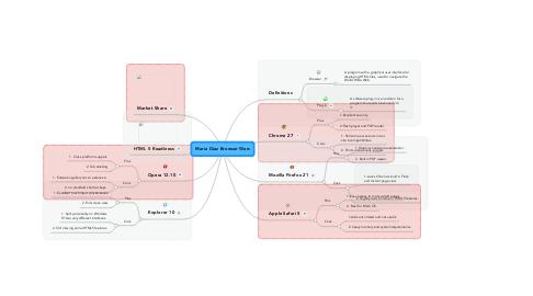 Mind Map: Maria Diaz Browser Wars