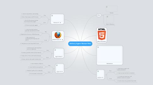 Mind Map: Anthony Ingram Browser Wars