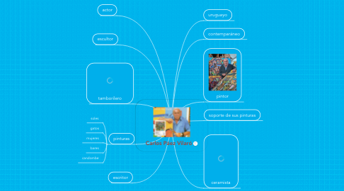 Mind Map: Carlos Páez Vilaró