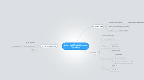 Mind Map: Sydney Uni Blended Learning Workshop