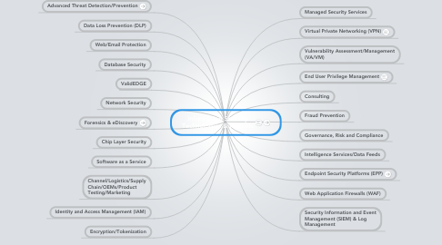 Mind Map: Information Security Technologies & Markets