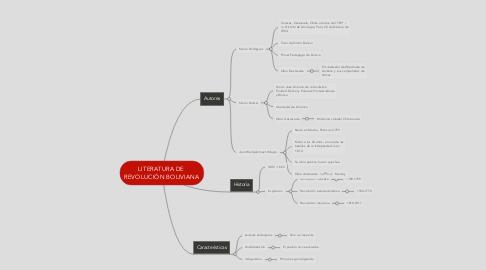 Mind Map: LITERATURA DE  REVOLUCIÓN BOLIVIANA