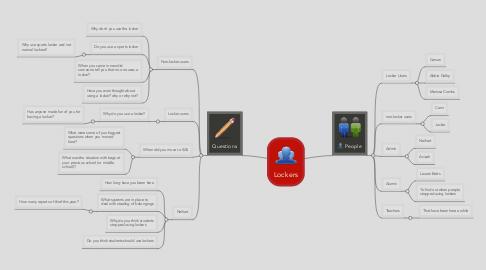 Mind Map: Lockers
