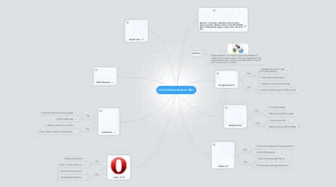 Mind Map: John Andrews Browser Wars