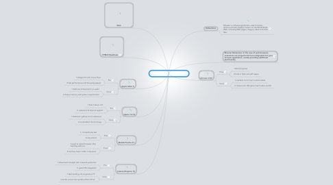 Mind Map: Jose Sauceda Browser Wars