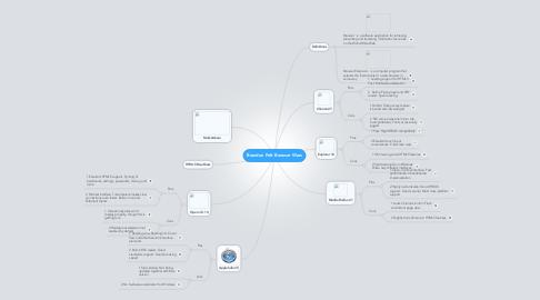 Mind Map: Brandon Pelt Browser Wars
