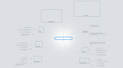 Mind Map: Brandon Noble Browser Wars