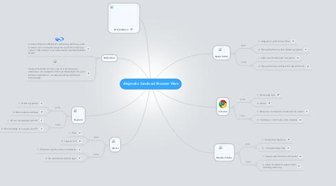 Mind Map: Alejandro Sandoval Browser Wars