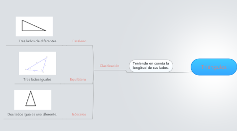 Mind Map: Triángulos