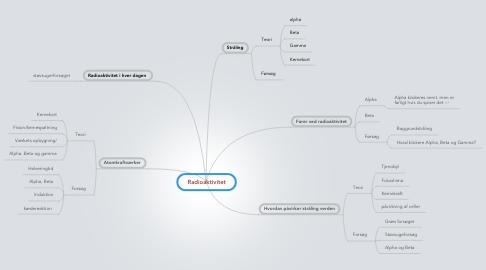Mind Map: Radioaktivitet