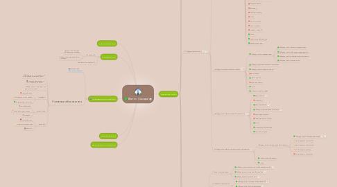 Mind Map: Виктел (Самара)